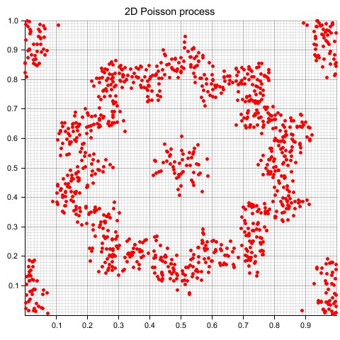 2dpoisson_circle
