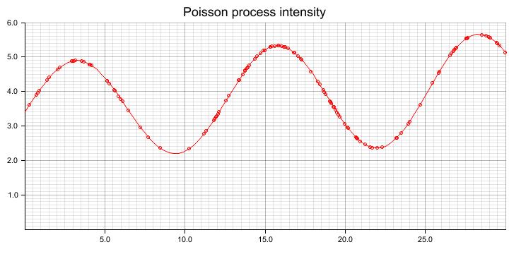variablepoisson