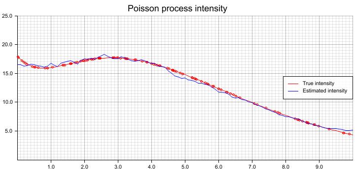 polyexp_poisson_estimation