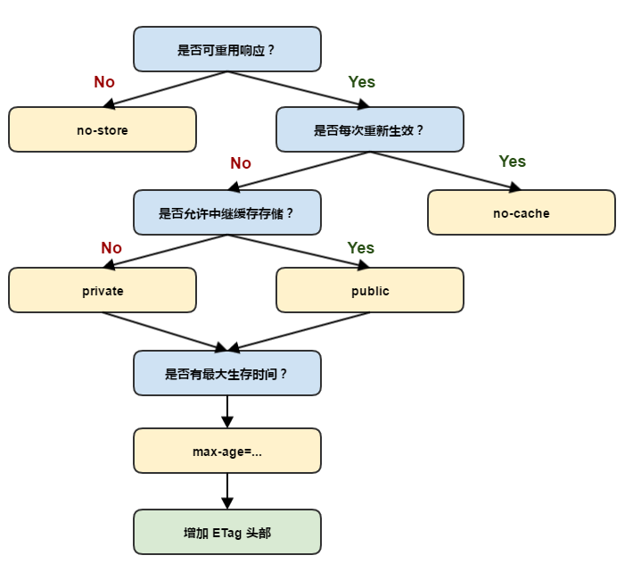 http-cache-decision-tree(translation from google)
