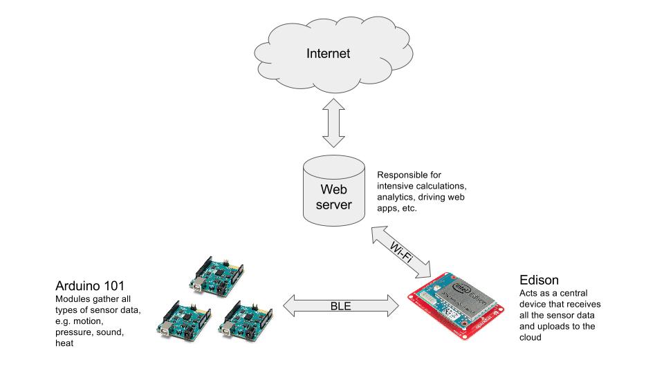 Conceptual IoT diagram with Edison and Arduino 101