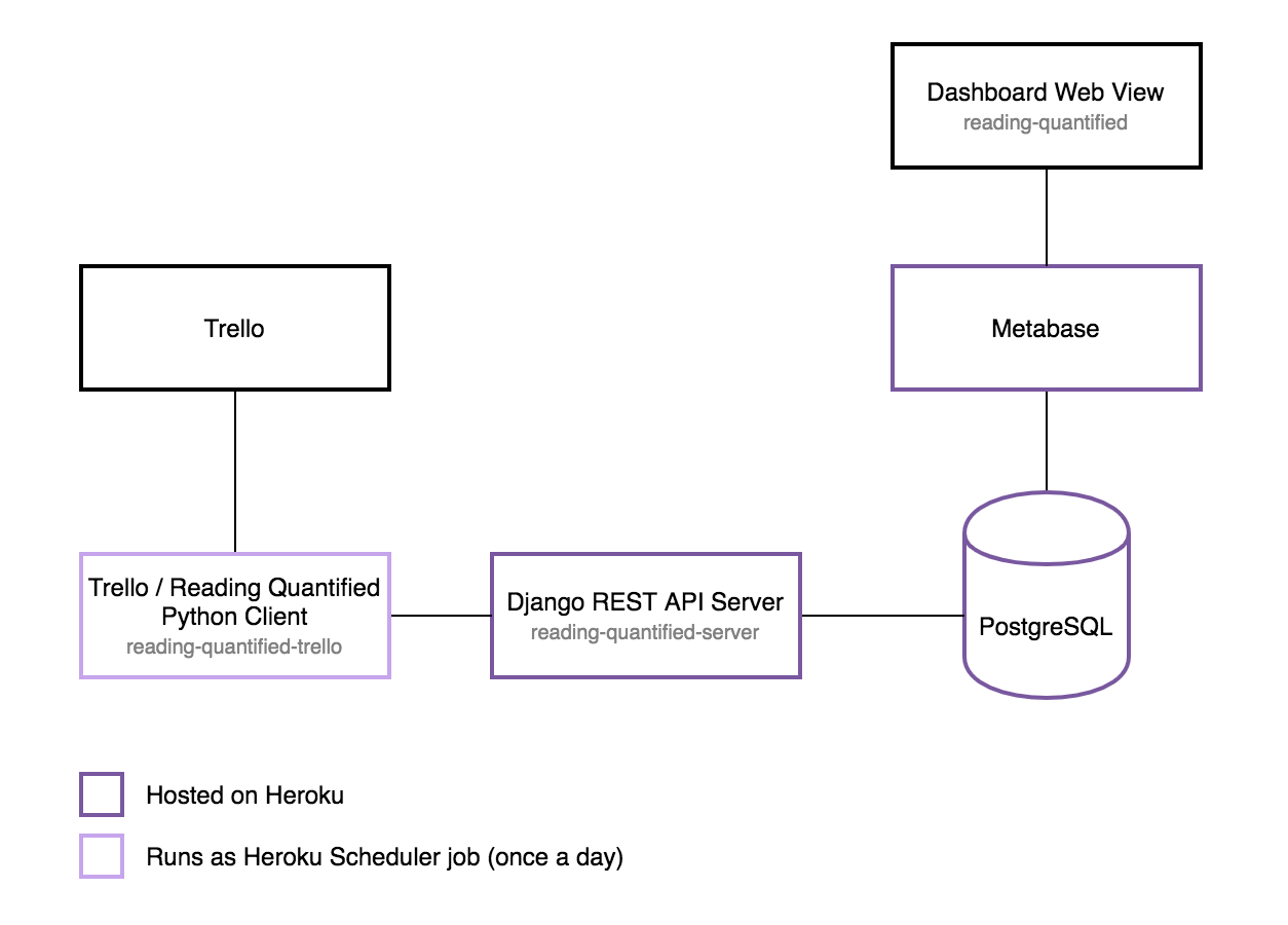 An overview of the Reading Quantified Architecture
