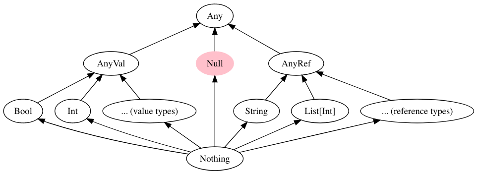 New Scala type hierarchy with explicit null enabled