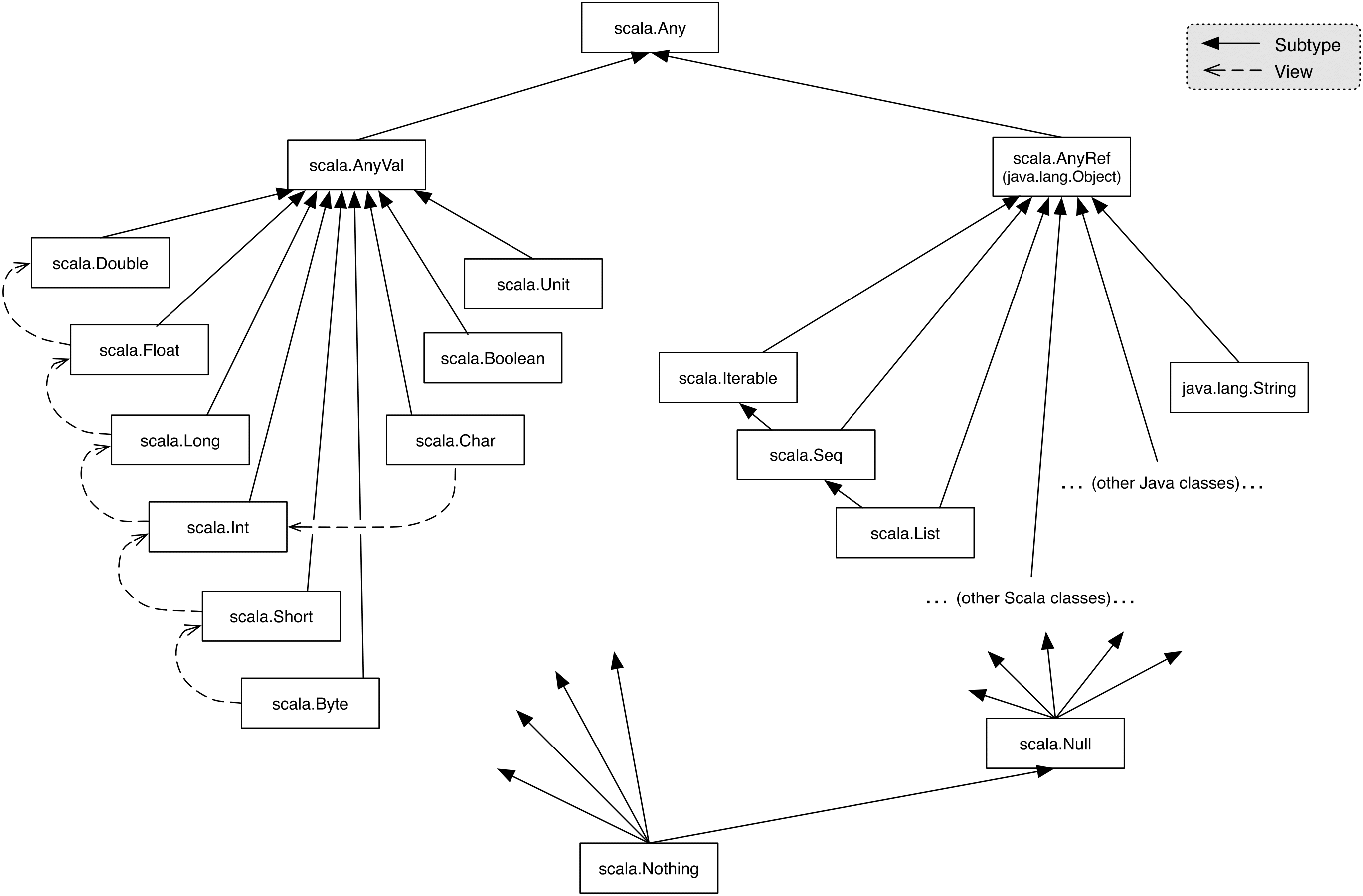 The Scala type hierarchy