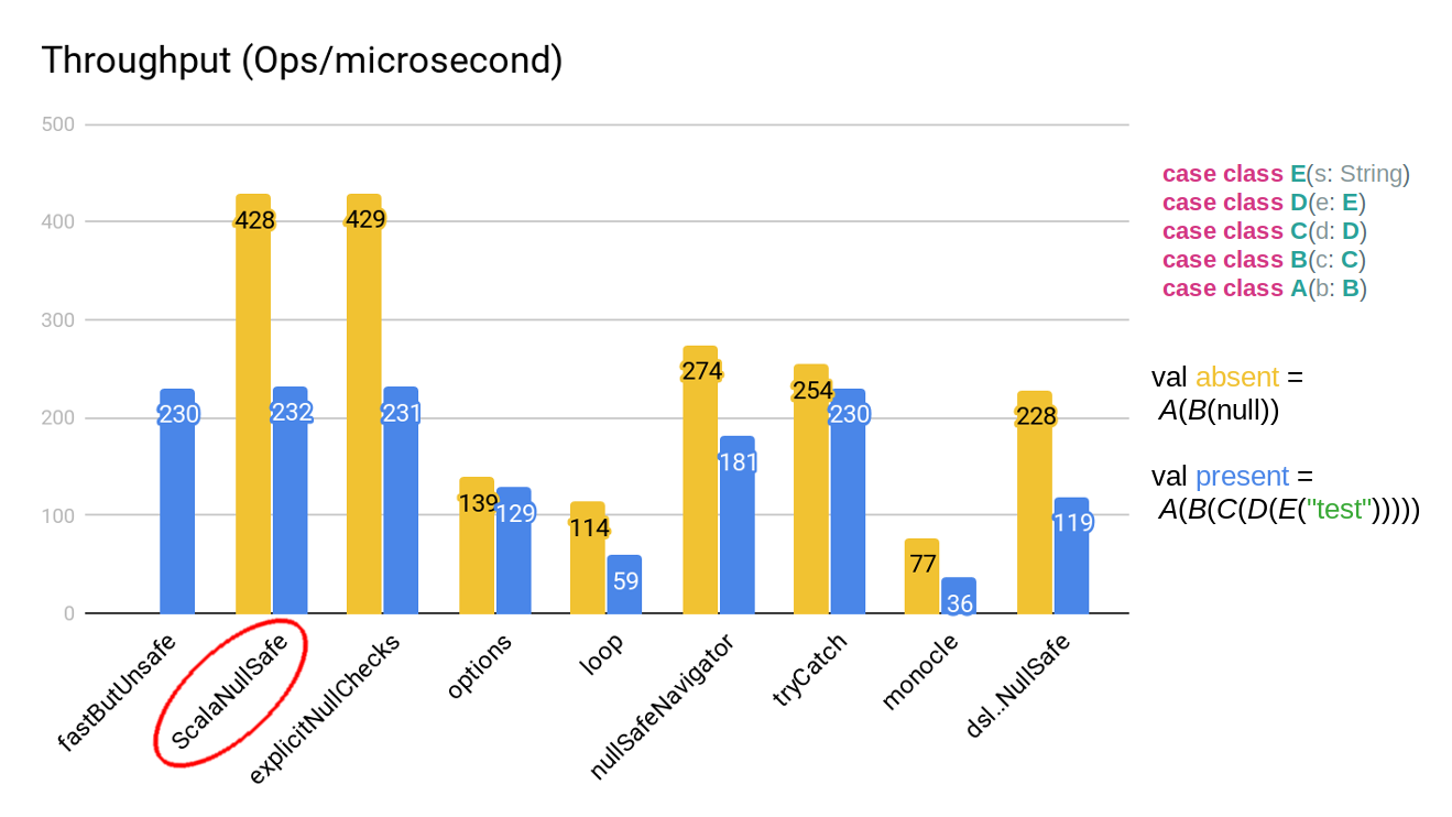 Performance of different null-safe implementations